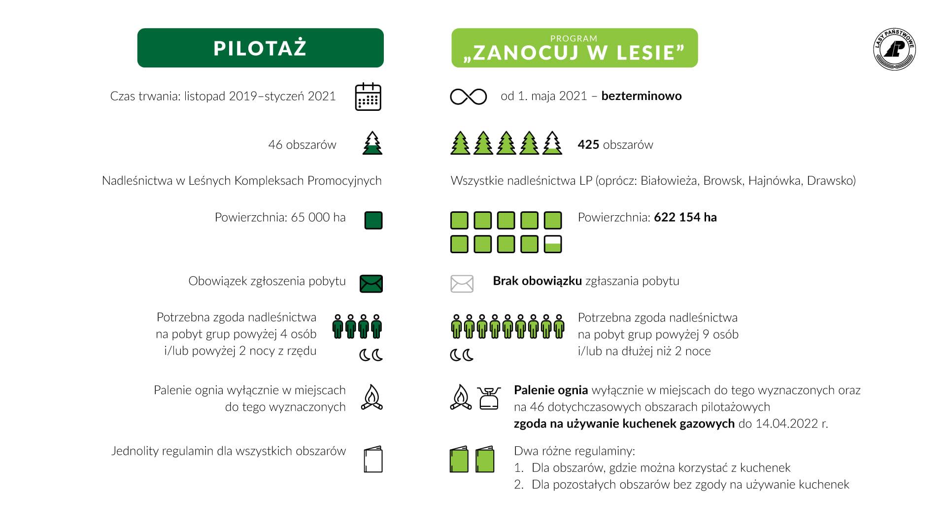 Zanocuj w lesie - infografika. Stowarzyszenie Polska Szkoła Surwiwalu promuje biwalowanie w polskich lasach.